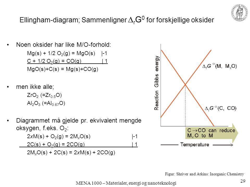 Ellingham-diagram; Sammenligner rG0 for forskjellige oksider
