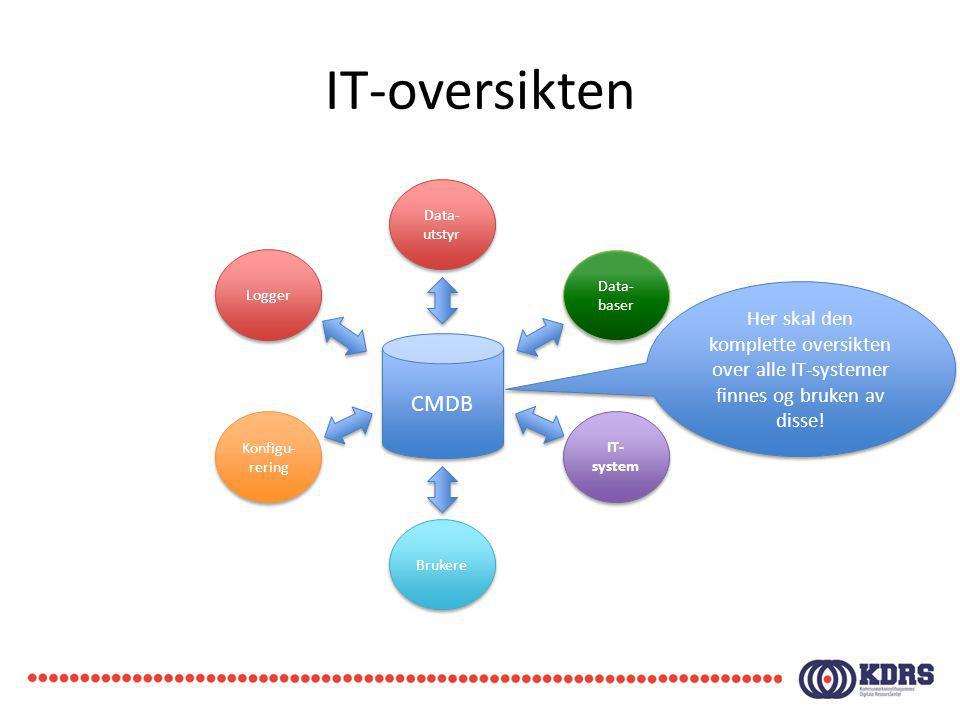 IT-oversikten CMDB. Data-utstyr. Logger. Konfigu-rering. Data-baser. Brukere. IT-system.