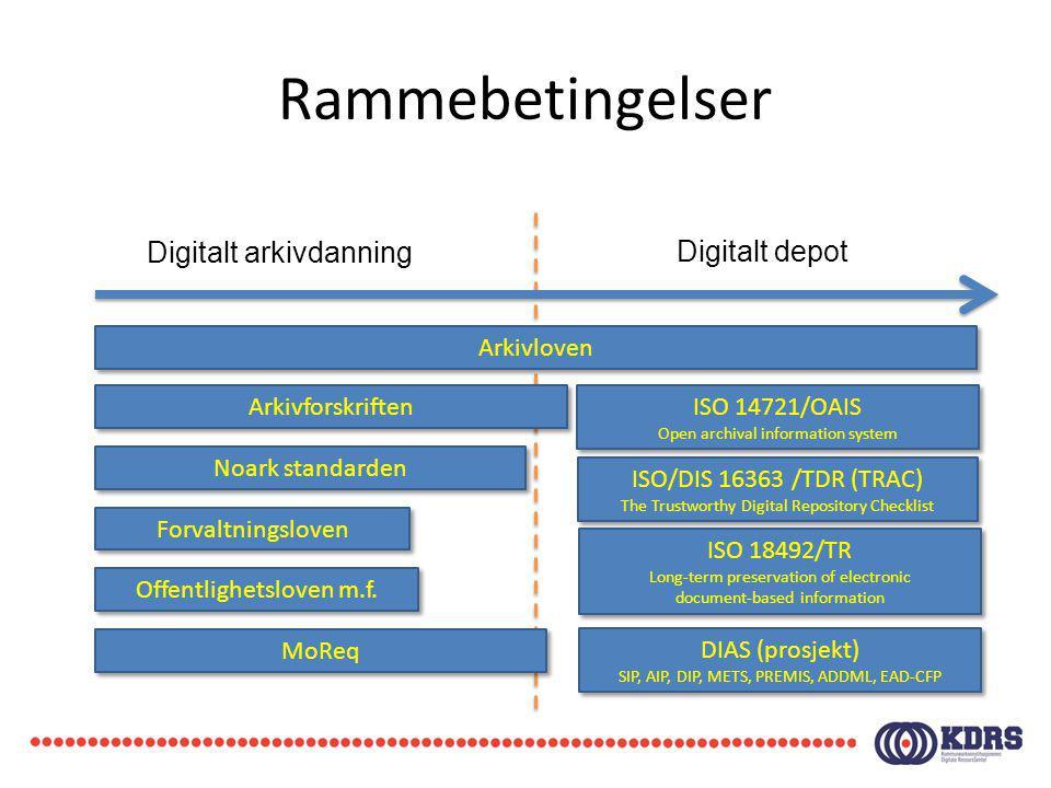 Rammebetingelser Digitalt arkivdanning Digitalt depot Arkivloven