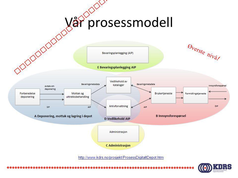 Vår prosessmodell Konseptuell modell! Øverste nivå!