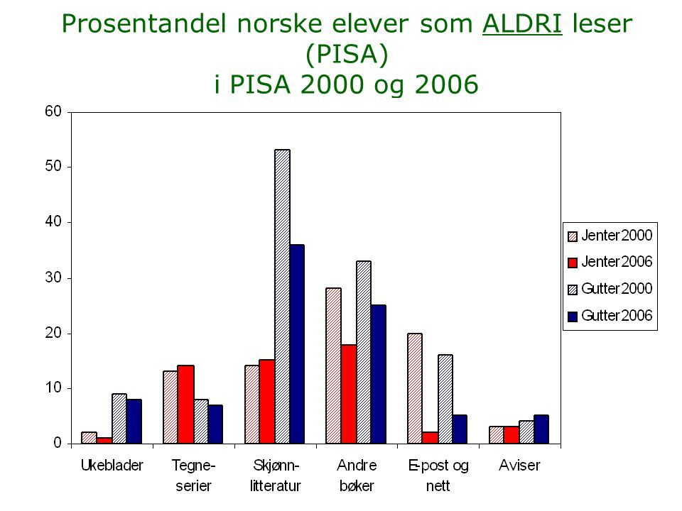 Prosentandel norske elever som ALDRI leser (PISA) i PISA 2000 og 2006