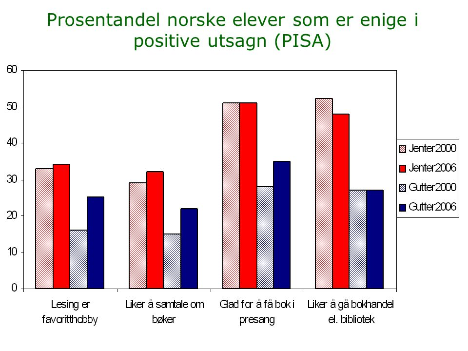 Prosentandel norske elever som er enige i positive utsagn (PISA)