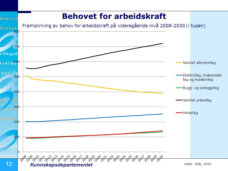 Behovet for arbeidskraft