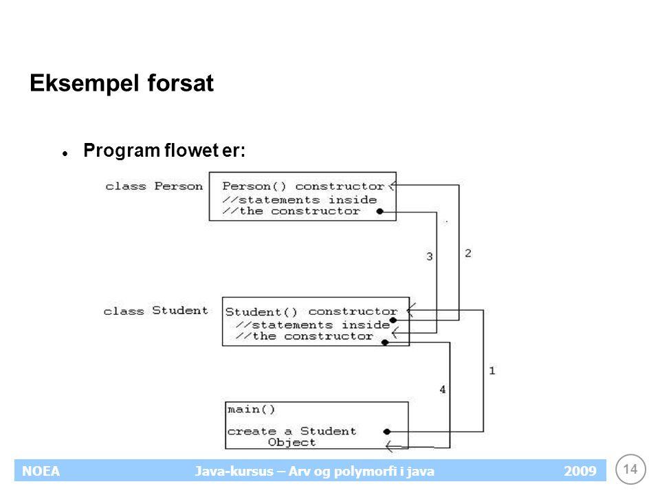 Eksempel forsat Program flowet er: