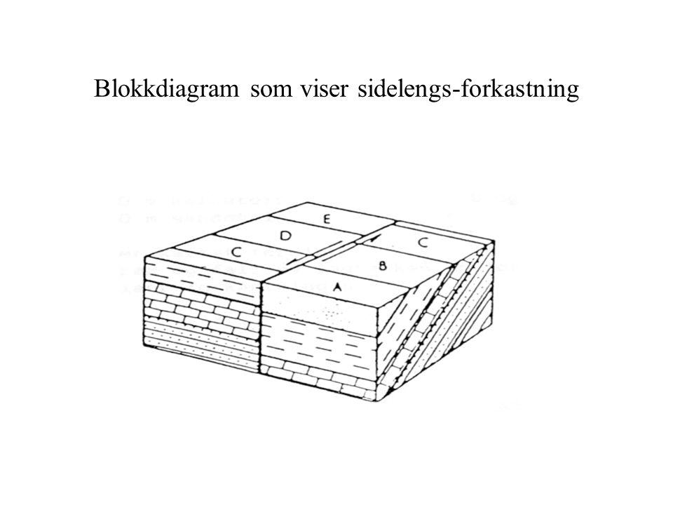 Blokkdiagram som viser sidelengs-forkastning