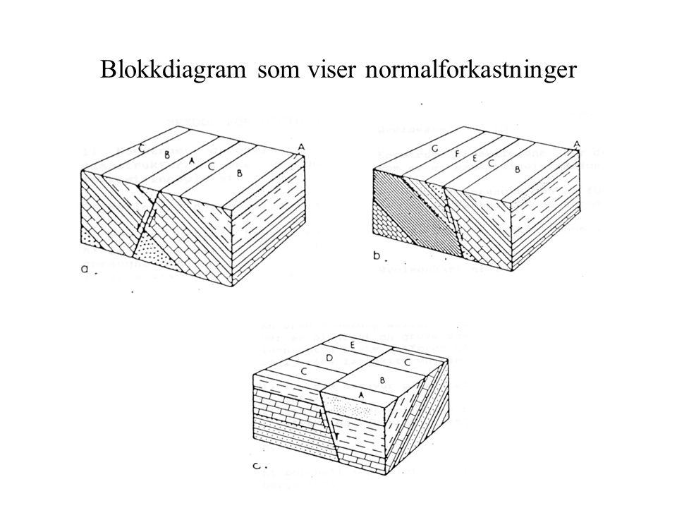 Blokkdiagram som viser normalforkastninger