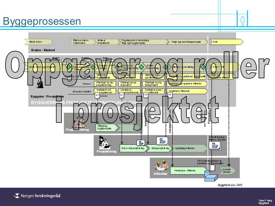 Byggeprosessen Oppgaver og roller i prosjektet
