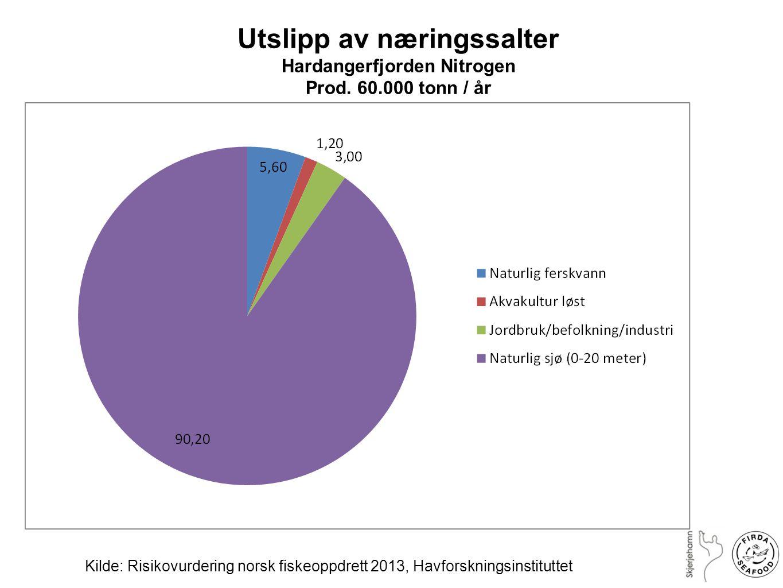 Utslipp av næringssalter Hardangerfjorden Nitrogen Prod. 60