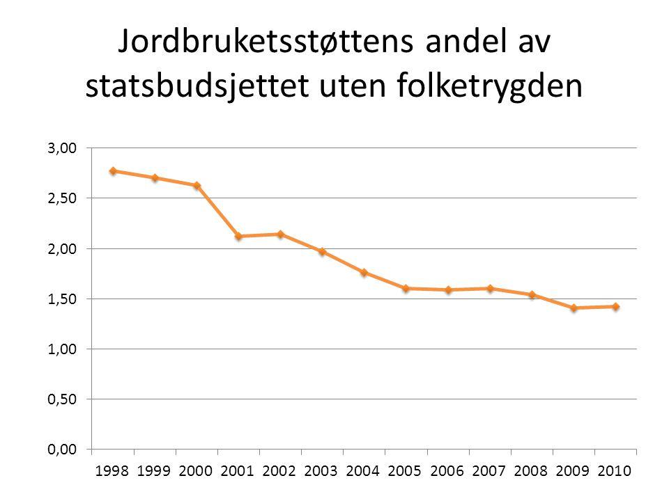 Jordbruketsstøttens andel av statsbudsjettet uten folketrygden