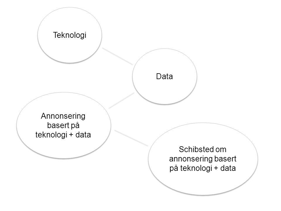 Annonsering basert på teknologi + data