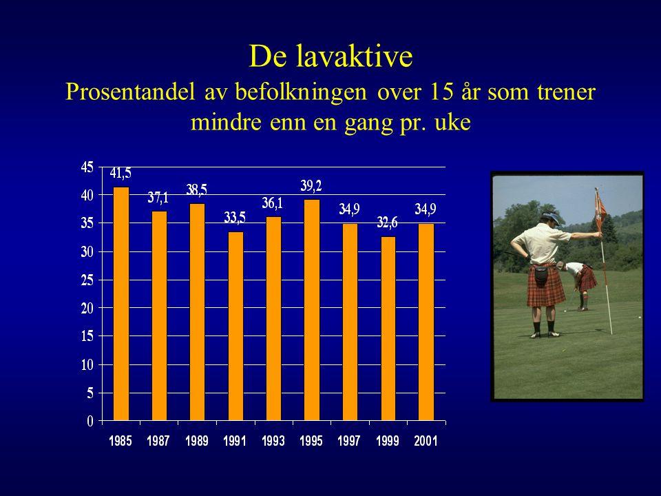 De lavaktive Prosentandel av befolkningen over 15 år som trener mindre enn en gang pr. uke