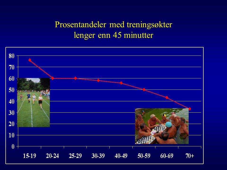 Prosentandeler med treningsøkter lenger enn 45 minutter