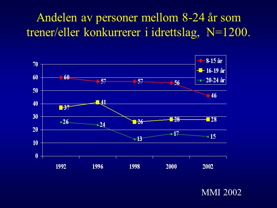 Andelen av personer mellom 8-24 år som trener/eller konkurrerer i idrettslag, N=1200.