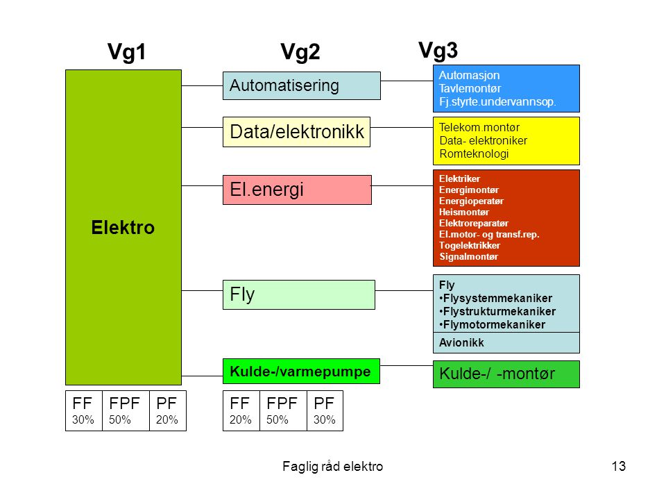 Vg1 Vg2 Vg3 Data/elektronikk Elektro El.energi Fly Automatisering