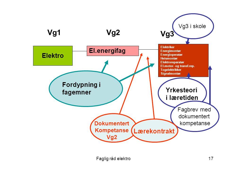 Vg1 Vg2 Vg3 El.energifag Elektro Fordypning i fagemner Yrkesteori