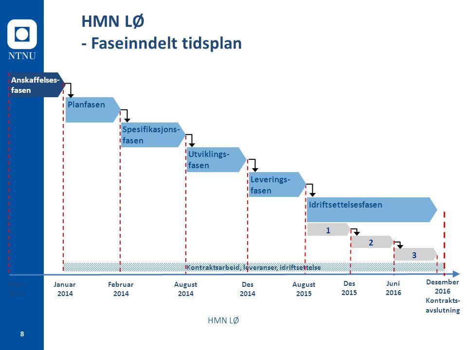 Kontraktsarbeid, leveranser, idriftsettelse Kontrakts-avslutning