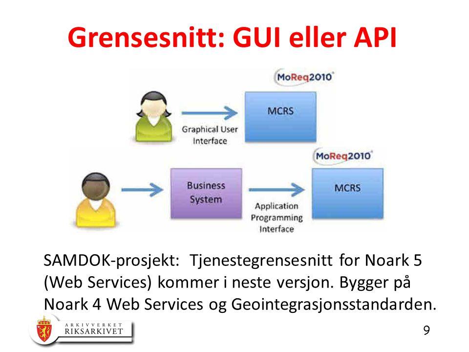 Grensesnitt: GUI eller API