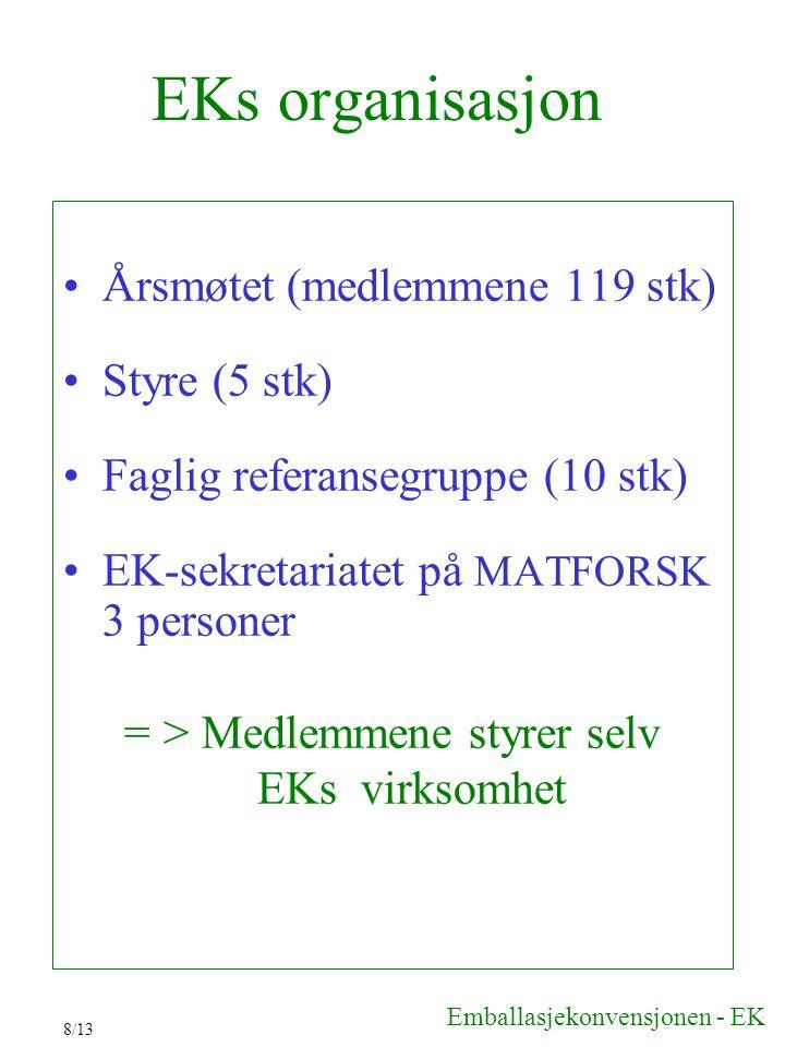 EKs organisasjon Årsmøtet (medlemmene 119 stk) Styre (5 stk)