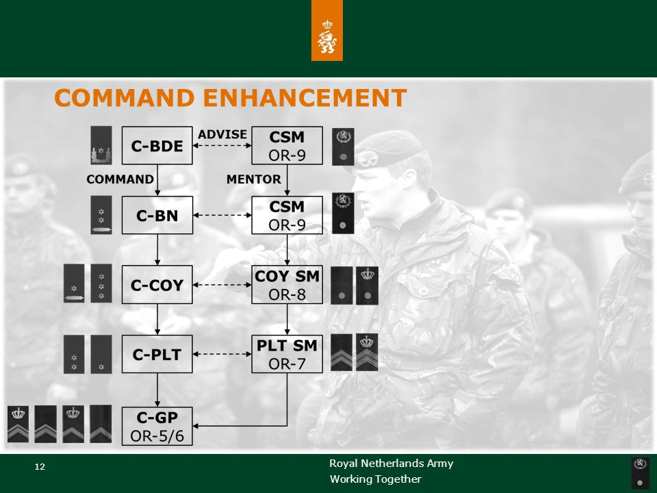 COMMAND ENHANCEMENT OR –søylen – er kampkraften