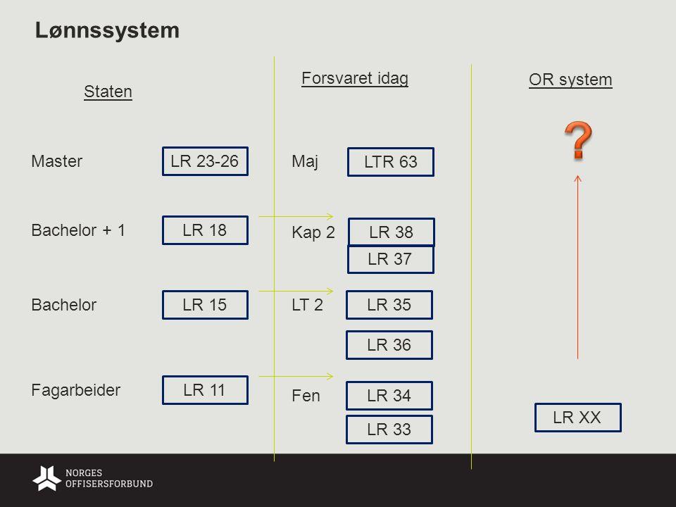 Lønnssystem Forsvaret idag OR system Staten Master LR 23-26 Maj
