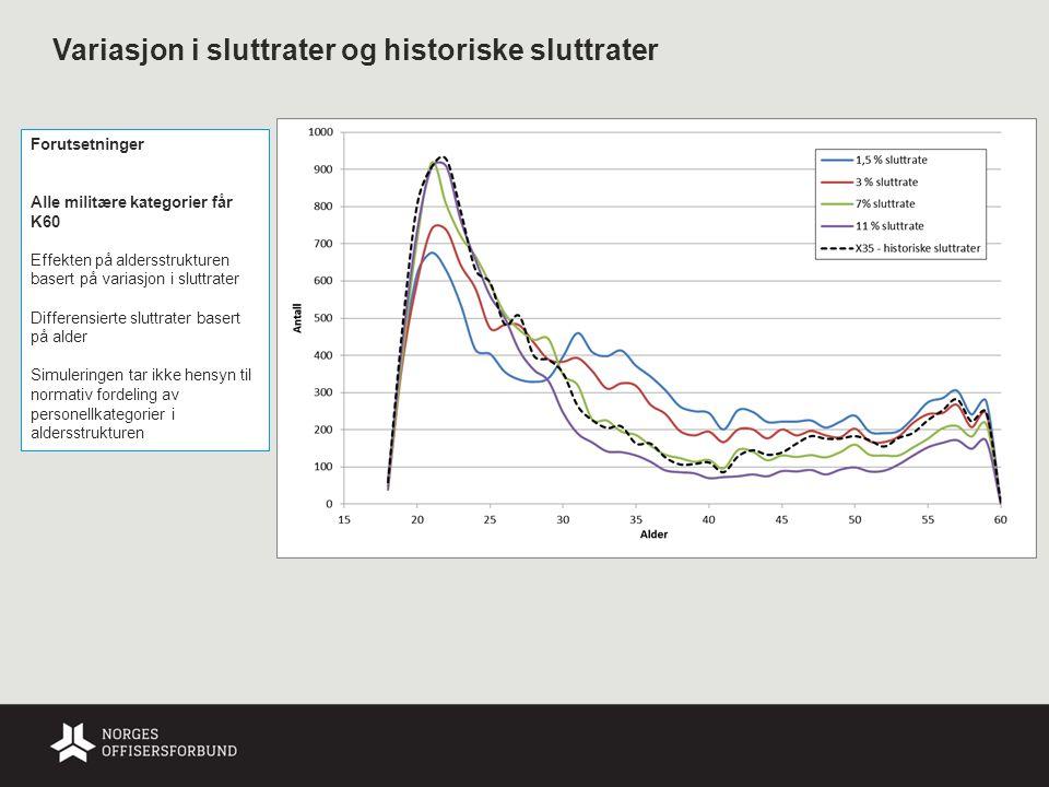 Variasjon i sluttrater og historiske sluttrater