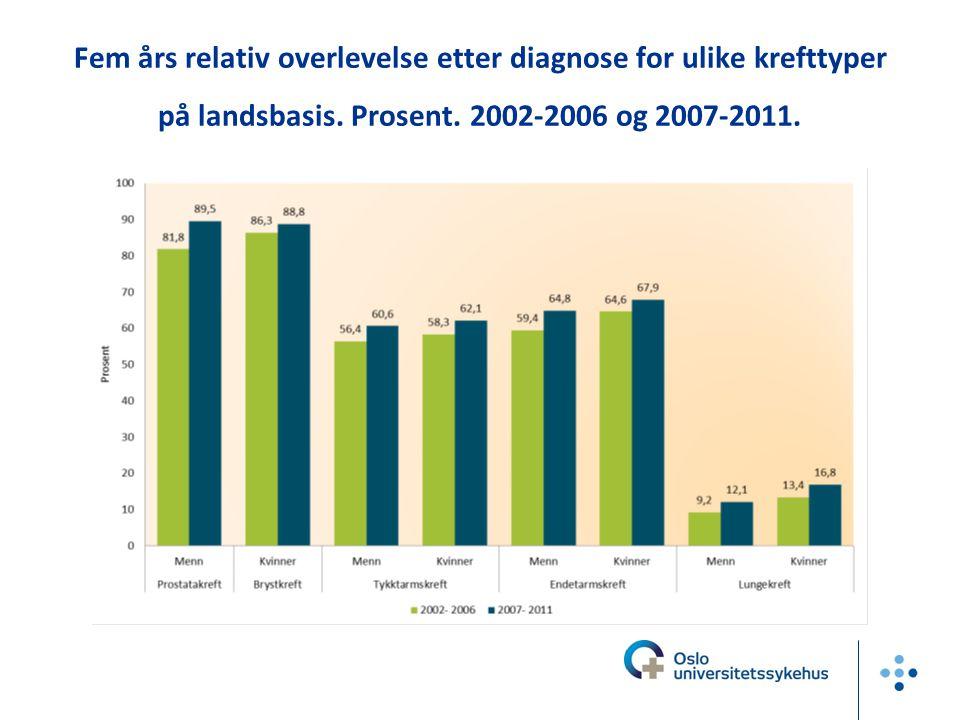 Fem års relativ overlevelse etter diagnose for ulike krefttyper på landsbasis.