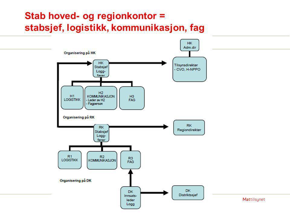 Stab hoved- og regionkontor = stabsjef, logistikk, kommunikasjon, fag
