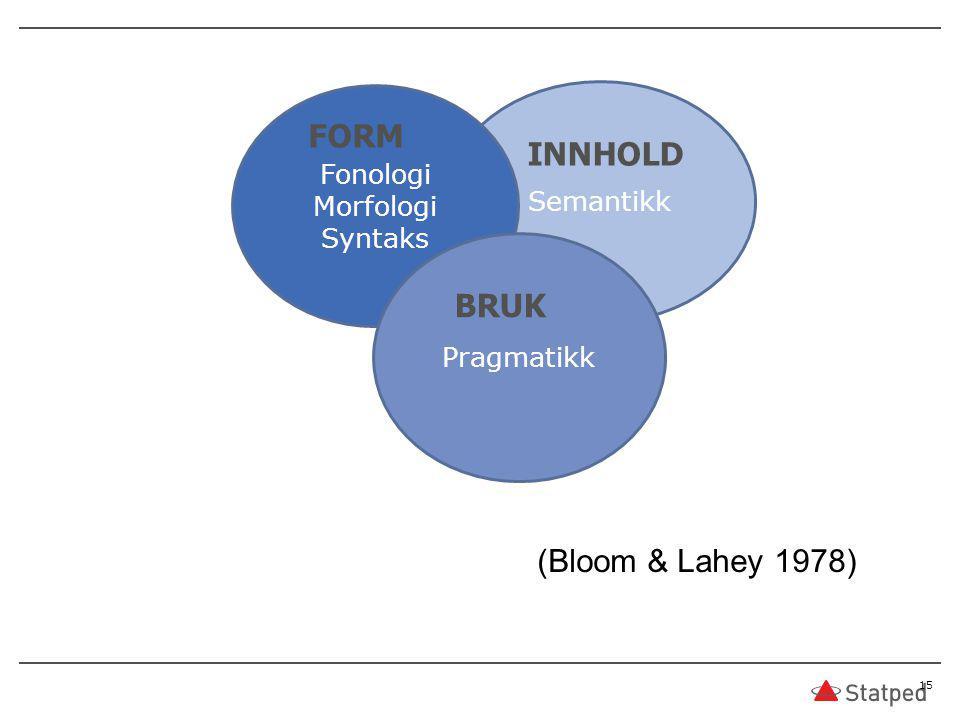 FORM INNHOLD BRUK (Bloom & Lahey 1978) Fonologi Semantikk Morfologi