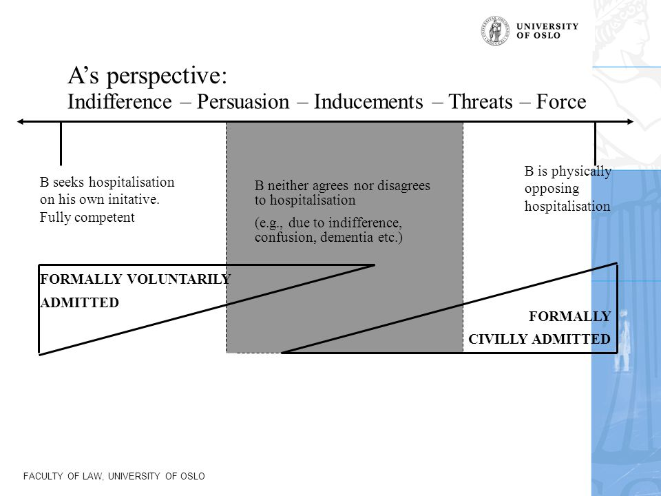 A's perspective: Indifference – Persuasion – Inducements – Threats – Force. B is physically. opposing.