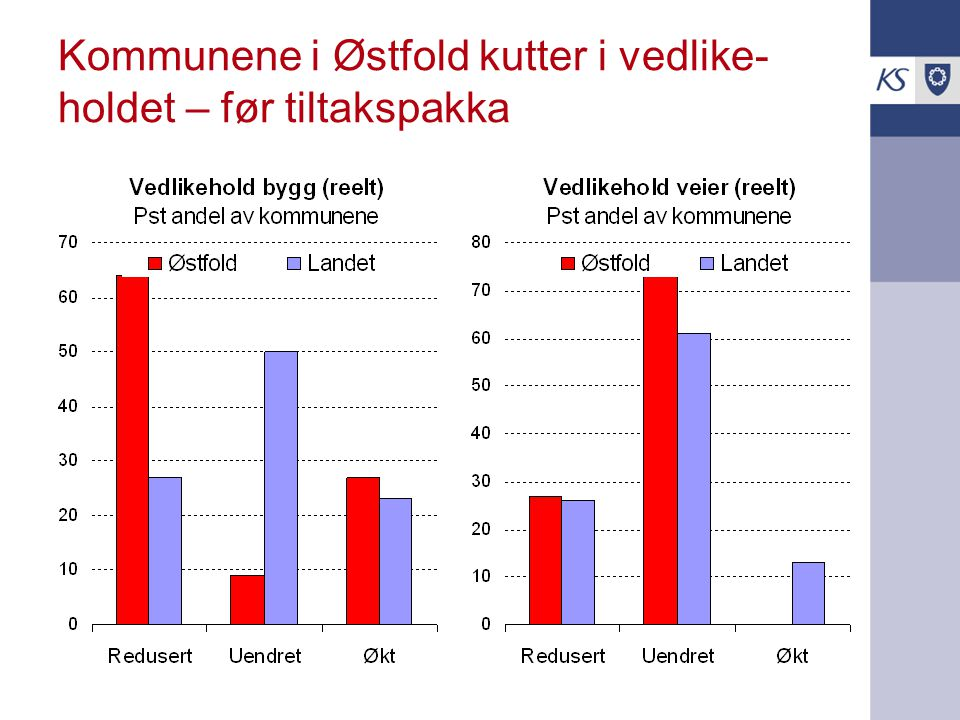 Kommunene i Østfold kutter i vedlike-holdet – før tiltakspakka