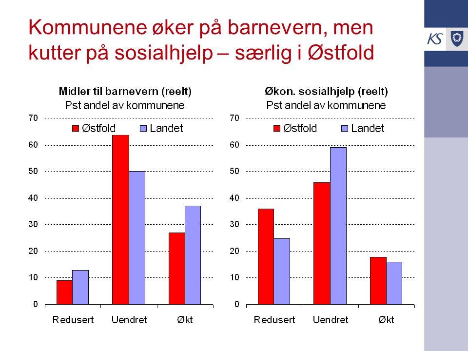 Kommunene øker på barnevern, men kutter på sosialhjelp – særlig i Østfold