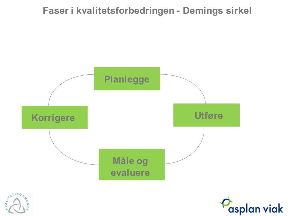 Faser i kvalitetsforbedringen - Demings sirkel