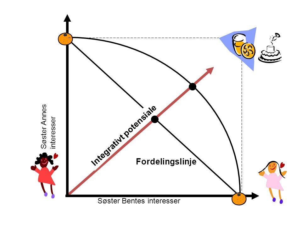 Integrativt potensiale