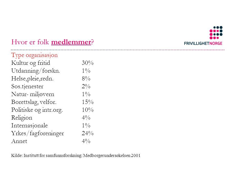 Hvor er folk medlemmer Type organisasjon Kultur og fritid 30%