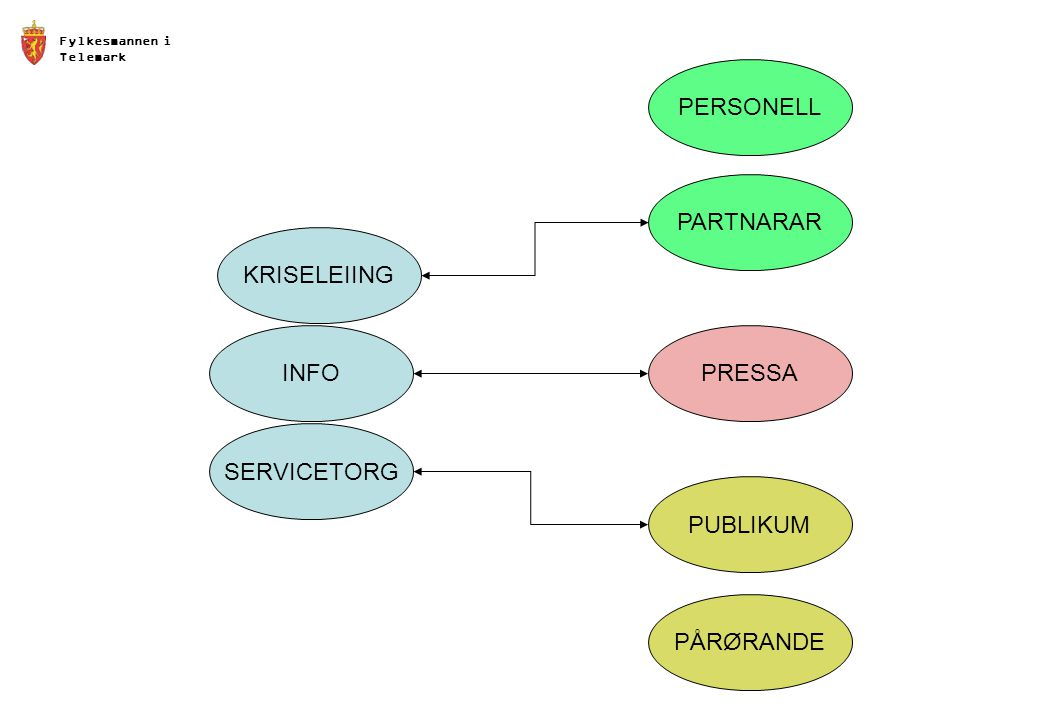 PERSONELL PARTNARAR KRISELEIING INFO PRESSA SERVICETORG PUBLIKUM