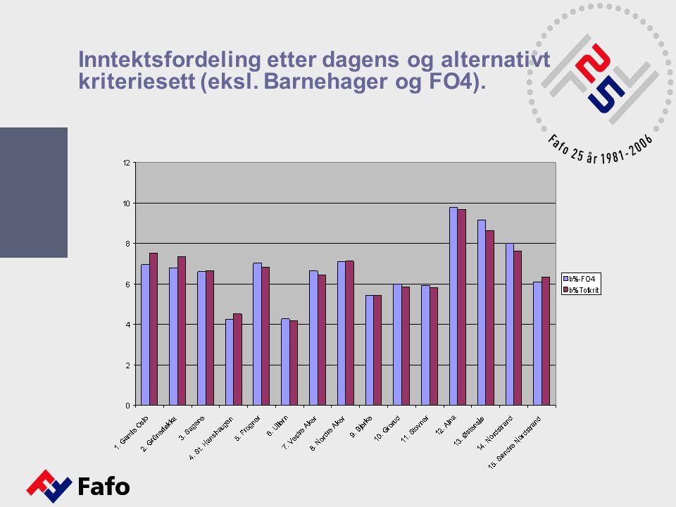 Inntektsfordeling etter dagens og alternativt kriteriesett (eksl