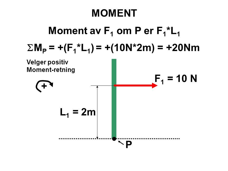 SMP = +(F1*L1) = +(10N*2m) = +20Nm