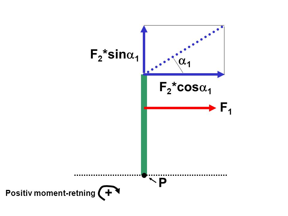 F2*sina1 a1 F2*cosa1 F1 P + Positiv moment-retning