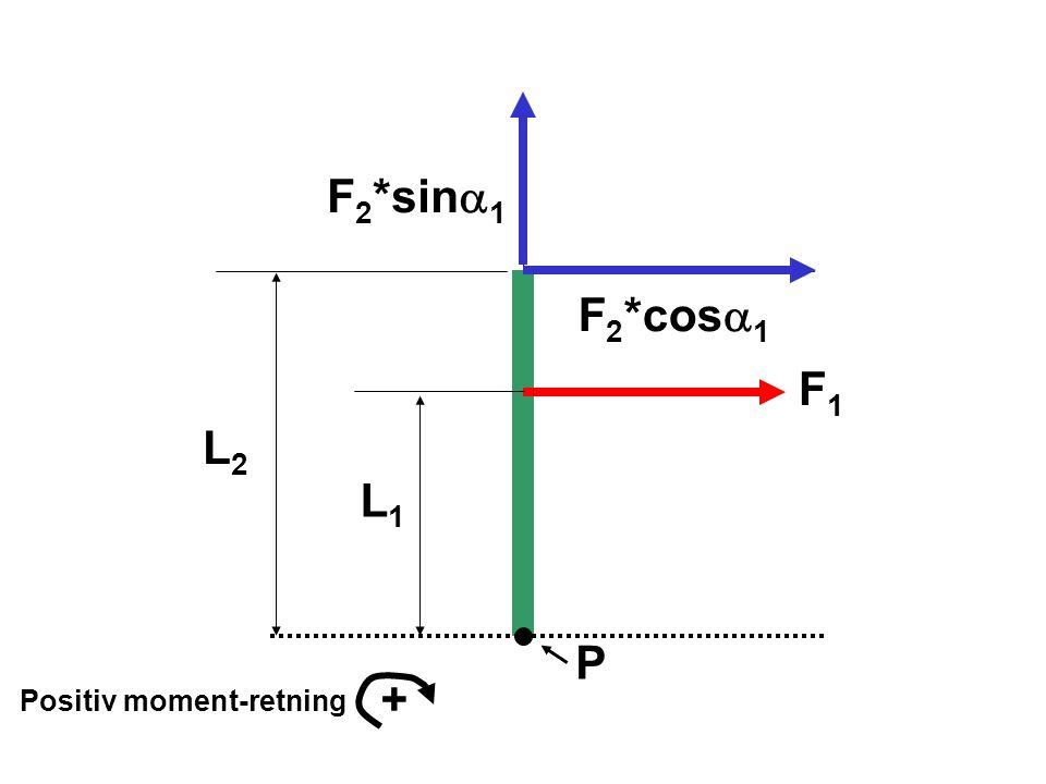 F2*sina1 F2*cosa1 F1 L2 L1 P + Positiv moment-retning