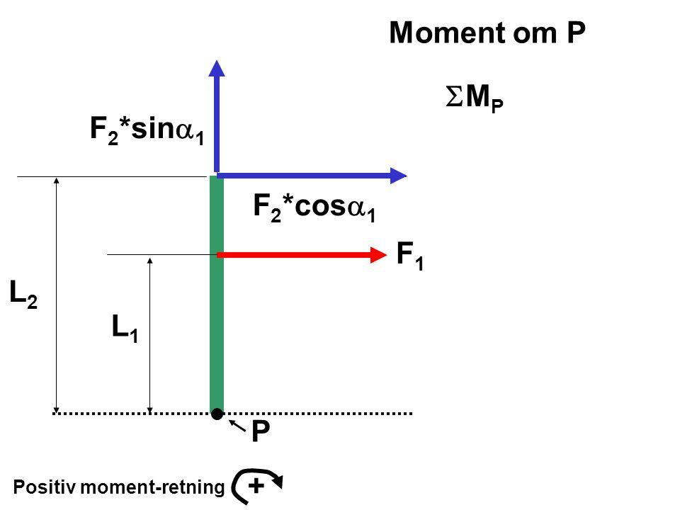 Moment om P SMP F2*sina1 F2*cosa1 F1 L2 L1 P + Positiv moment-retning