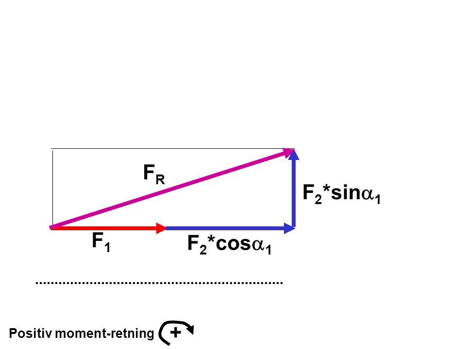FR F2*sina1 F1 F2*cosa1 + Positiv moment-retning