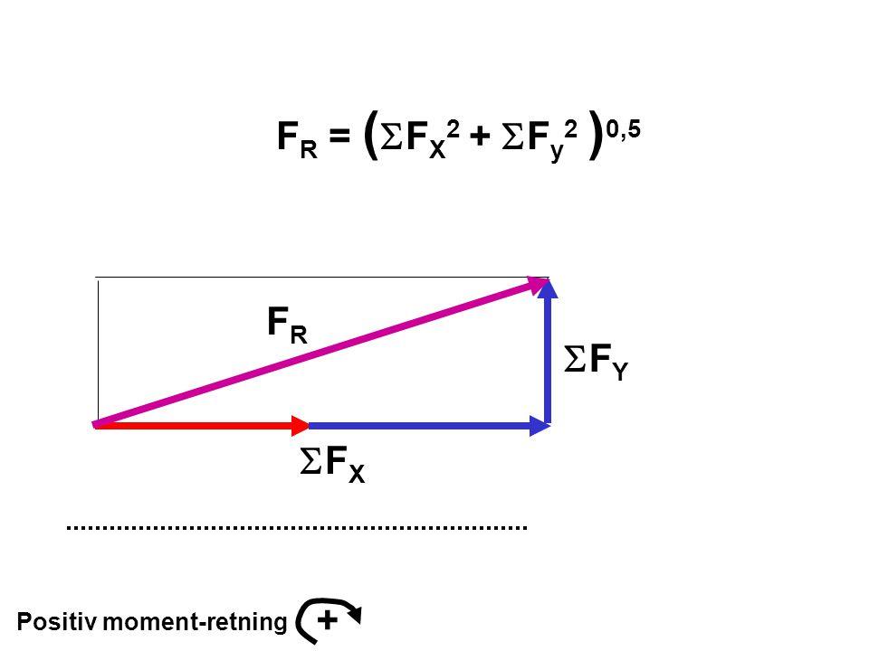 FR = (SFX2 + SFy2 )0,5 FR SFY SFX + Positiv moment-retning