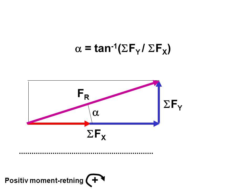 a = tan-1(SFY / SFX) FR SFY a SFX + Positiv moment-retning