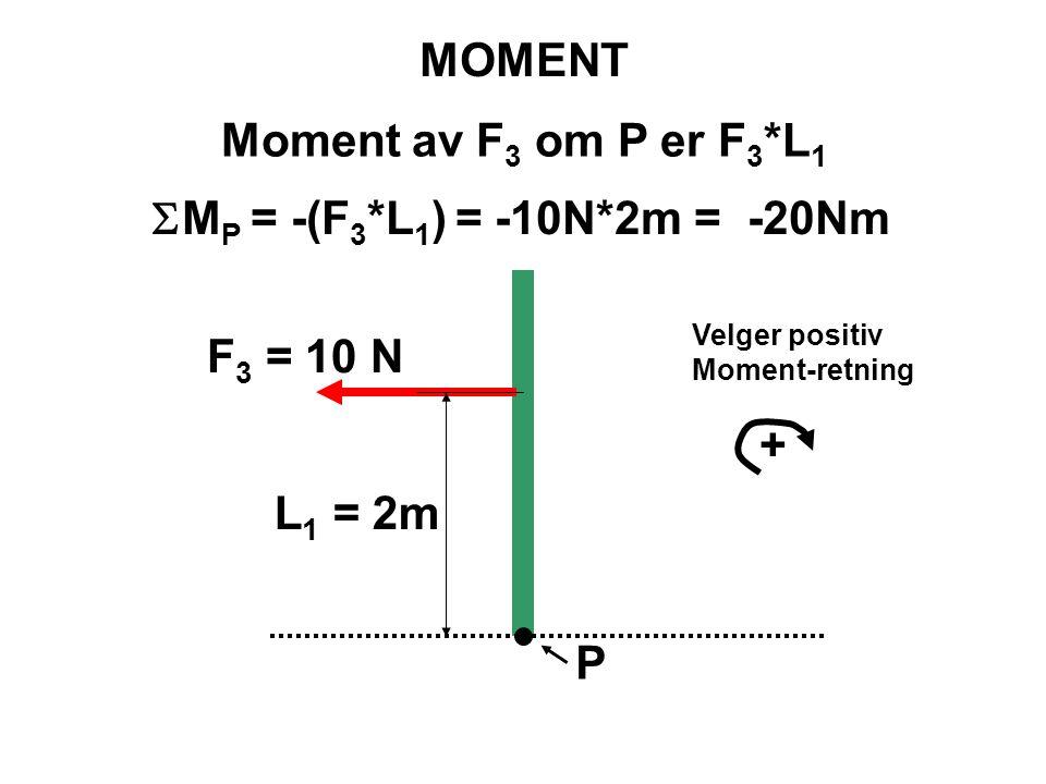 MOMENT Moment av F3 om P er F3*L1 SMP = -(F3*L1) = -10N*2m = -20Nm