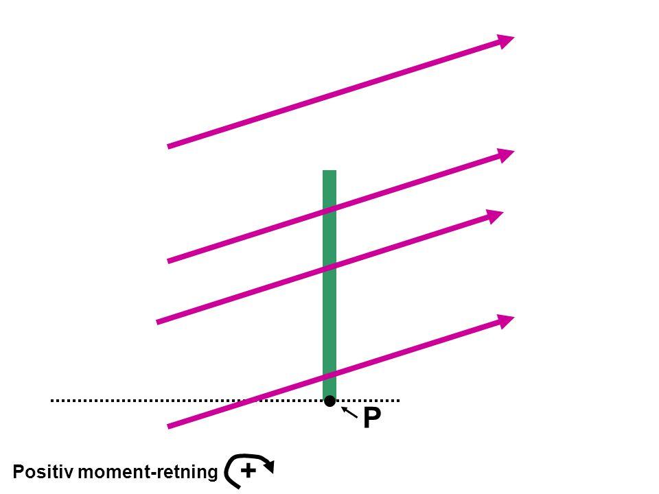 P + Positiv moment-retning
