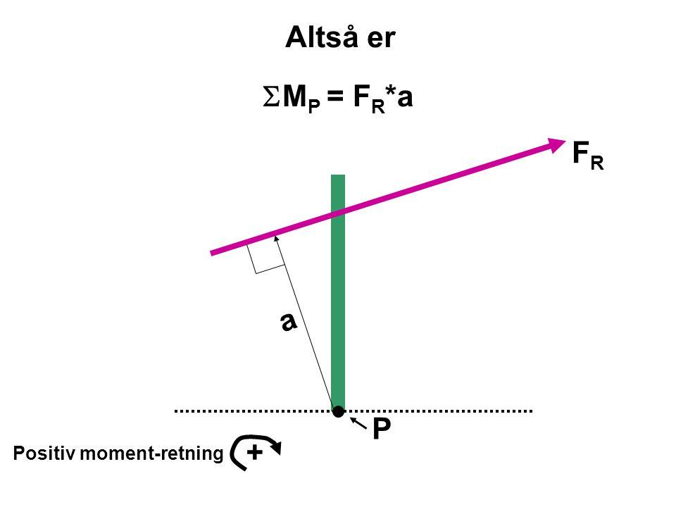Altså er SMP = FR*a FR a P + Positiv moment-retning