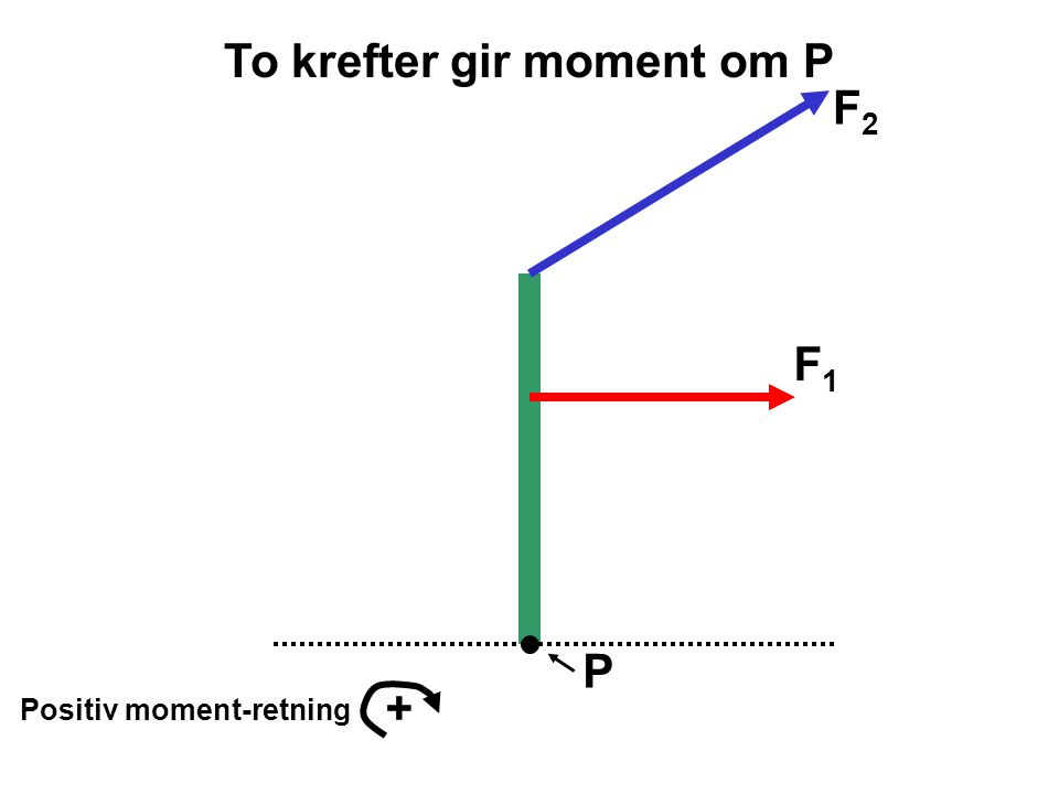 To krefter gir moment om P
