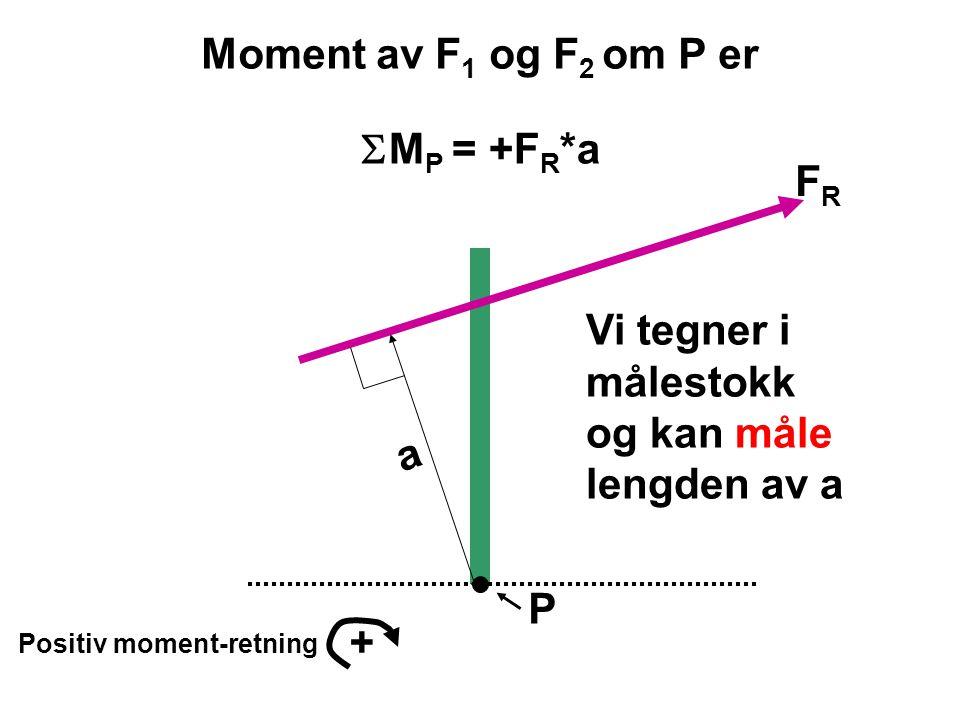 Moment av F1 og F2 om P er SMP = +FR*a FR Vi tegner i målestokk