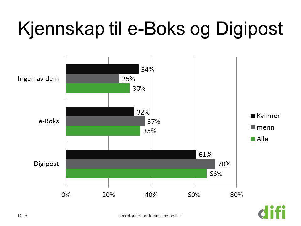 Kjennskap til e-Boks og Digipost