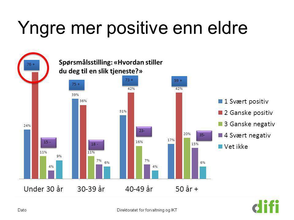 Yngre mer positive enn eldre